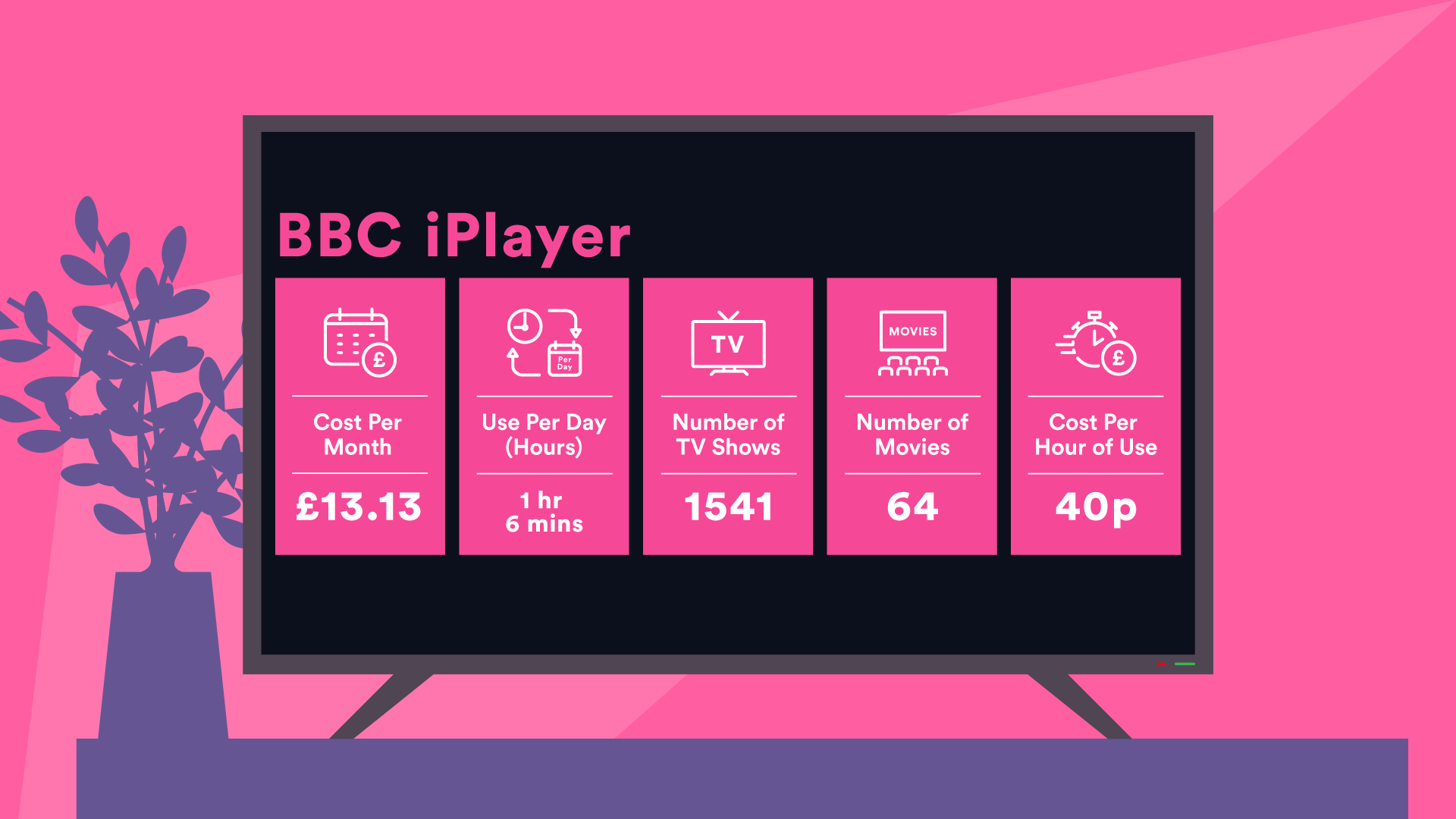 BBC iPlayer costs