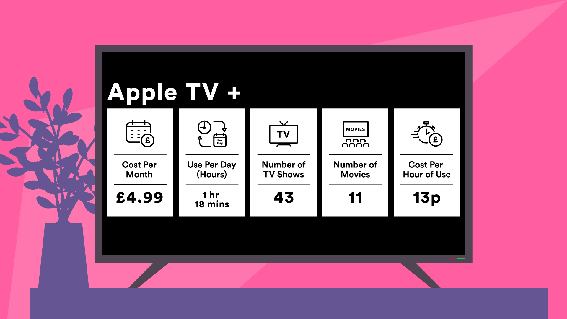 Apple TV costs